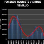 Foreign Tourists visiting Nemrud